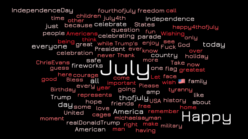 4th of July Tweets wordcloud